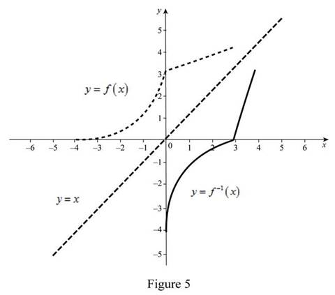 Single Variable Calculus: Concepts and Contexts, Enhanced Edition, Chapter 1, Problem 10RE , additional homework tip  5