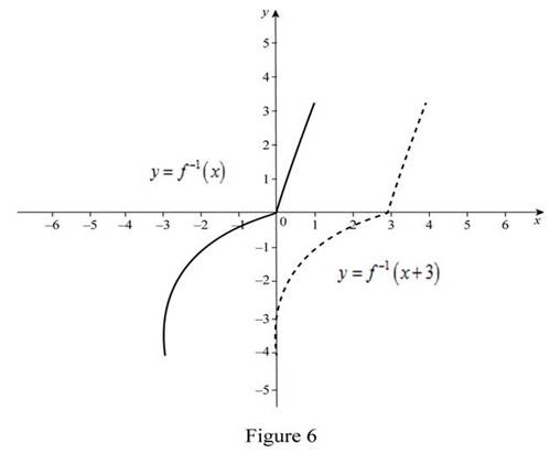 Single Variable Calculus: Concepts and Contexts, Enhanced Edition, Chapter 1, Problem 10RE , additional homework tip  6