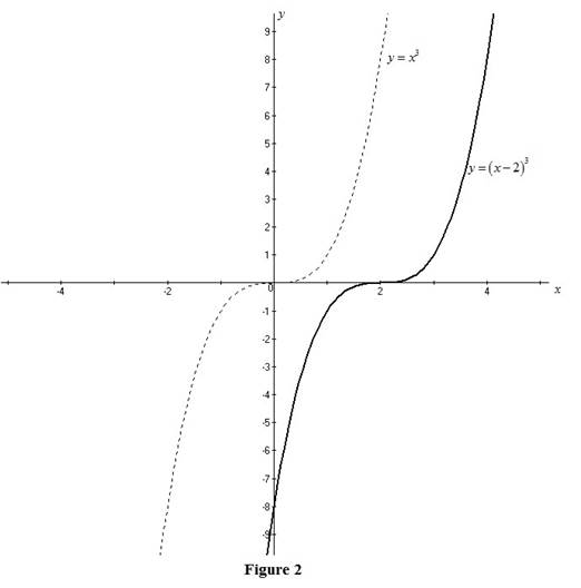 Single Variable Calculus: Concepts and Contexts, Enhanced Edition, Chapter 1, Problem 11RE , additional homework tip  2