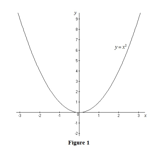 Single Variable Calculus: Concepts and Contexts, Enhanced Edition, Chapter 1, Problem 13RE , additional homework tip  1