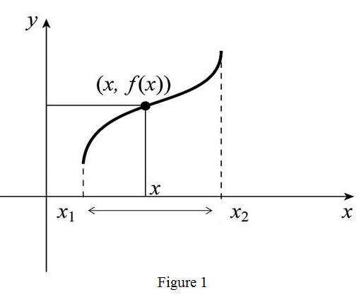 Single Variable Calculus: Concepts and Contexts, Enhanced Edition, Chapter 1, Problem 1RCC