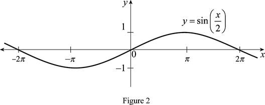 Single Variable Calculus: Concepts and Contexts, Enhanced Edition, Chapter 1.3, Problem 19E , additional homework tip  2