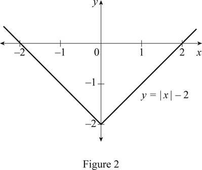 Single Variable Calculus: Concepts and Contexts, Enhanced Edition, Chapter 1.3, Problem 20E , additional homework tip  2