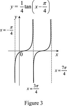 Single Variable Calculus: Concepts and Contexts, Enhanced Edition, Chapter 1.3, Problem 22E , additional homework tip  3