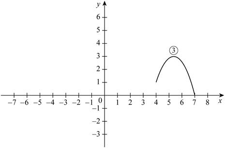 Single Variable Calculus: Concepts and Contexts, Enhanced Edition, Chapter 1.3, Problem 3E , additional homework tip  1
