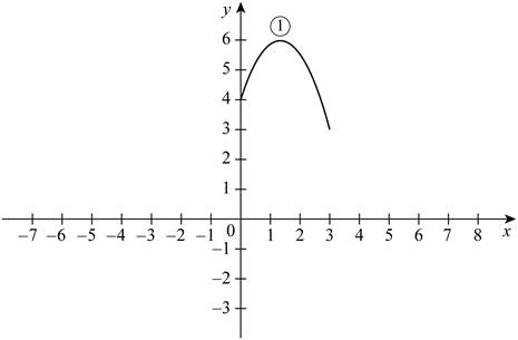 Single Variable Calculus: Concepts and Contexts, Enhanced Edition, Chapter 1.3, Problem 3E , additional homework tip  2