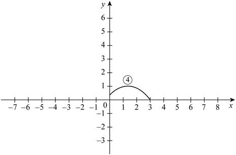 Single Variable Calculus: Concepts and Contexts, Enhanced Edition, Chapter 1.3, Problem 3E , additional homework tip  3