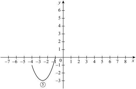 Single Variable Calculus: Concepts and Contexts, Enhanced Edition, Chapter 1.3, Problem 3E , additional homework tip  4