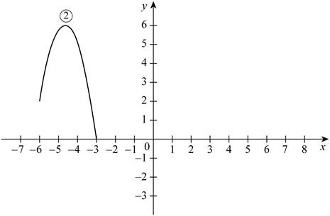 Single Variable Calculus: Concepts and Contexts, Enhanced Edition, Chapter 1.3, Problem 3E , additional homework tip  5