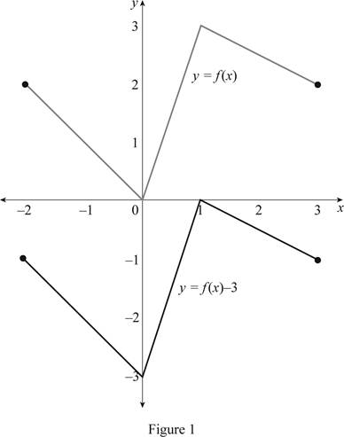Single Variable Calculus: Concepts and Contexts, Enhanced Edition, Chapter 1.3, Problem 4E , additional homework tip  1