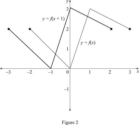Single Variable Calculus: Concepts and Contexts, Enhanced Edition, Chapter 1.3, Problem 4E , additional homework tip  2
