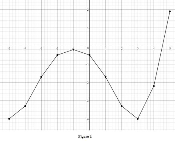 Single Variable Calculus: Concepts and Contexts, Enhanced Edition, Chapter 1.3, Problem 52E