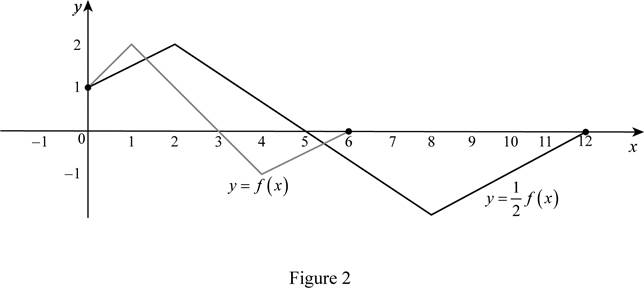 Single Variable Calculus: Concepts and Contexts, Enhanced Edition, Chapter 1.3, Problem 5E , additional homework tip  2