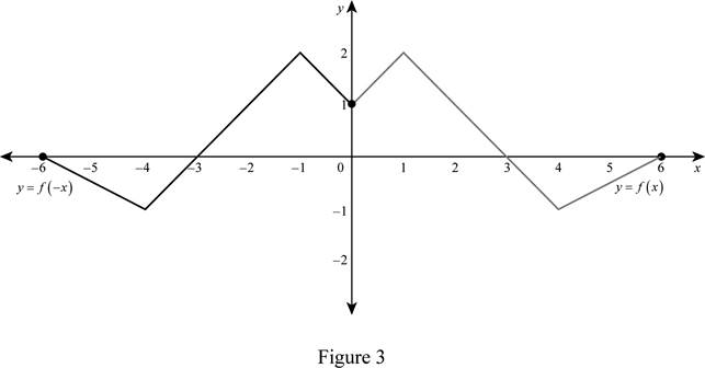 Single Variable Calculus: Concepts and Contexts, Enhanced Edition, Chapter 1.3, Problem 5E , additional homework tip  3