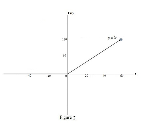 Single Variable Calculus: Concepts and Contexts, Enhanced Edition, Chapter 1.3, Problem 58E , additional homework tip  2