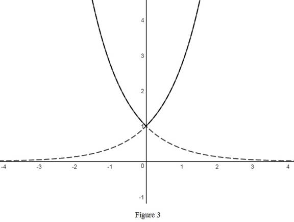Single Variable Calculus: Concepts and Contexts, Enhanced Edition, Chapter 1.5, Problem 14E , additional homework tip  3