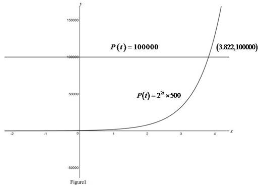 Single Variable Calculus: Concepts and Contexts, Enhanced Edition, Chapter 1.5, Problem 30E