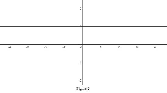 Single Variable Calculus: Concepts and Contexts, Enhanced Edition, Chapter 1.5, Problem 5E , additional homework tip  2