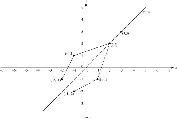 Single Variable Calculus: Concepts and Contexts, Enhanced Edition, Chapter 1.6, Problem 29E