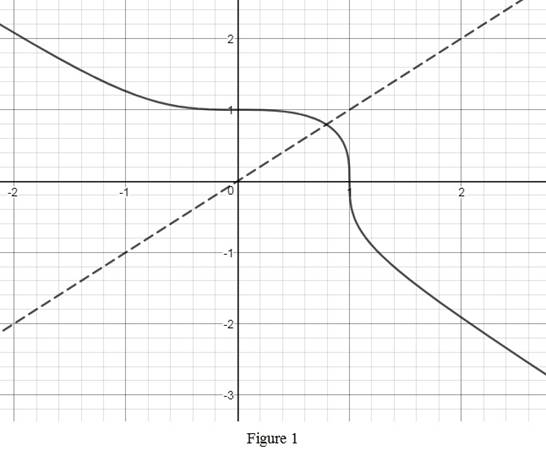 Single Variable Calculus: Concepts and Contexts, Enhanced Edition, Chapter 1.6, Problem 32E