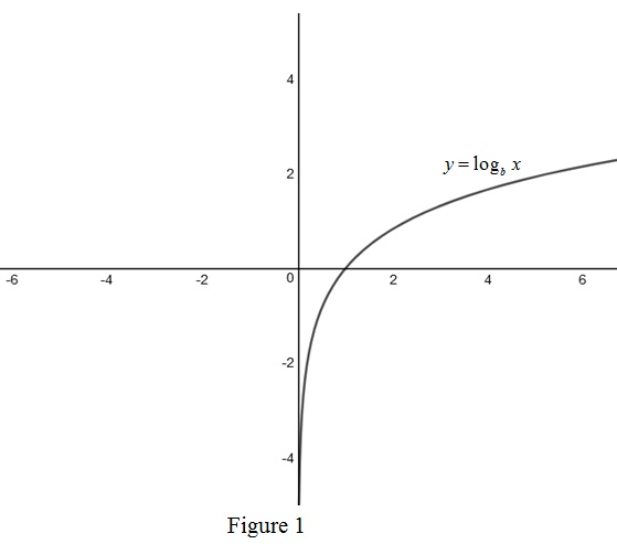 Single Variable Calculus: Concepts and Contexts, Enhanced Edition, Chapter 1.6, Problem 33E