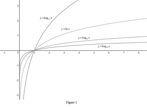 Single Variable Calculus: Concepts and Contexts, Enhanced Edition, Chapter 1.6, Problem 43E