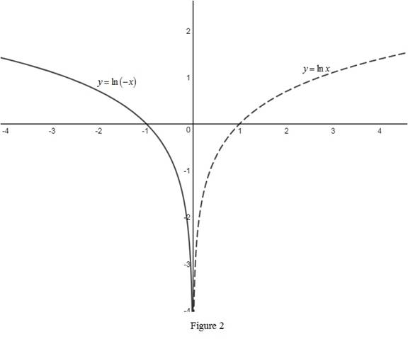 Single Variable Calculus: Concepts and Contexts, Enhanced Edition, Chapter 1.6, Problem 48E , additional homework tip  2