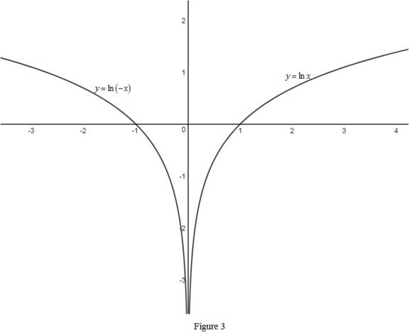 Single Variable Calculus: Concepts and Contexts, Enhanced Edition, Chapter 1.6, Problem 48E , additional homework tip  3