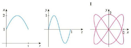 Chapter 10.1, Problem 24E, Match the graphs of the parametric equations x = f(t) and y = g(t) in (a)(d) with the parametric , example  1