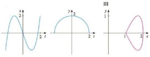 Chapter 10.1, Problem 24E, Match the graphs of the parametric equations x = f(t) and y = g(t) in (a)(d) with the parametric , example  3
