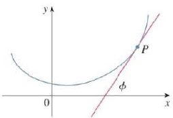 Chapter 10.2, Problem 69E, The curvature at a point P of a curve is defined as =|dds| where  is the angle of inclination of the