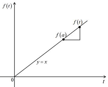 Single Variable Calculus: Concepts and Contexts, Enhanced Edition, Chapter 2, Problem 10RCC