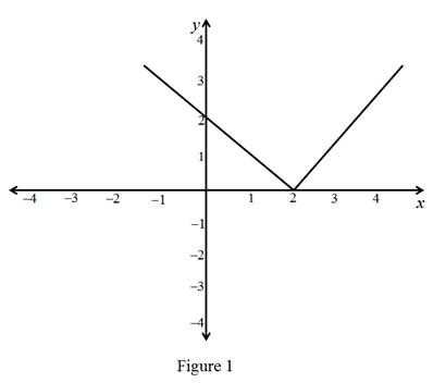 Single Variable Calculus: Concepts and Contexts, Enhanced Edition, Chapter 2, Problem 14RCC