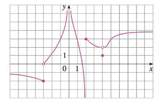 Chapter 2, Problem 1RE, The graph of f is given. (a) Find each limit, or explain why it does not exist. (i) limx2+f(x) (ii)