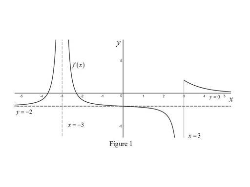 Single Variable Calculus: Concepts and Contexts, Enhanced Edition, Chapter 2, Problem 2RE