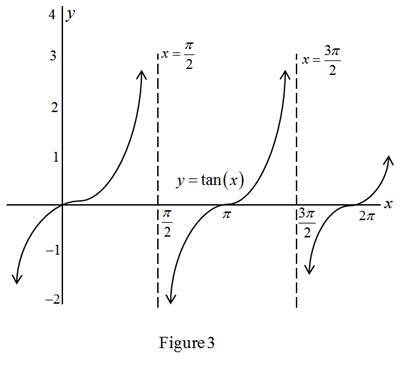 Single Variable Calculus: Concepts and Contexts, Enhanced Edition, Chapter 2, Problem 6RCC , additional homework tip  3
