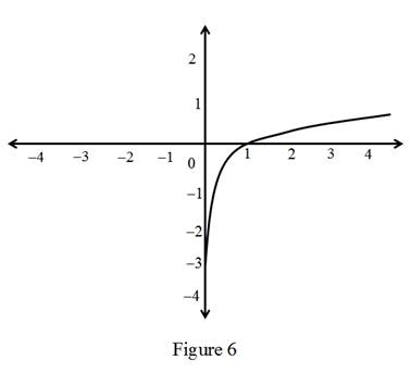 Single Variable Calculus: Concepts and Contexts, Enhanced Edition, Chapter 2, Problem 6RCC , additional homework tip  6