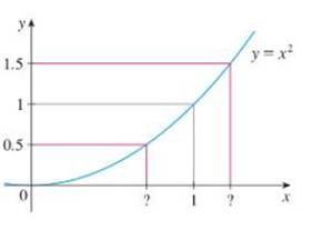 Chapter 2.4, Problem 4E, Use the given graph of f(x) =x2 to find a number  such that if |x 1|  then |x2 1 | 12
