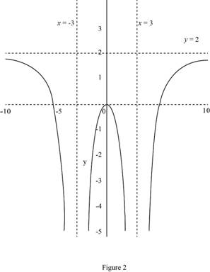 Single Variable Calculus: Concepts and Contexts, Enhanced Edition, Chapter 2.5, Problem 10E