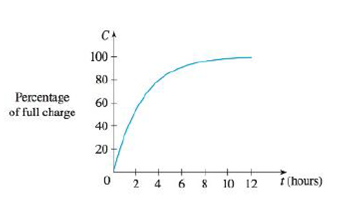 Chapter 2.8, Problem 13E, A rechargeable battery is plugged into a charger. The graph shows C(t), the percentage of full