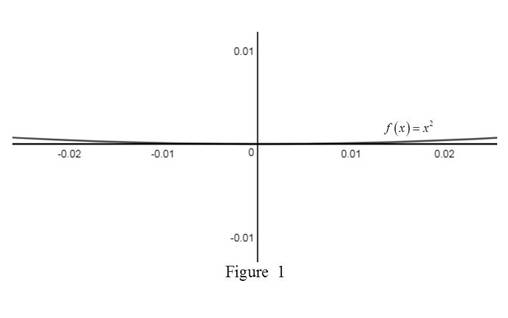 Single Variable Calculus: Concepts and Contexts, Enhanced Edition, Chapter 2.7, Problem 17E , additional homework tip  1
