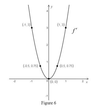Single Variable Calculus: Concepts and Contexts, Enhanced Edition, Chapter 2.7, Problem 18E , additional homework tip  6