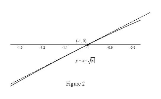 Single Variable Calculus: Concepts and Contexts, Enhanced Edition, Chapter 2.7, Problem 39E , additional homework tip  2