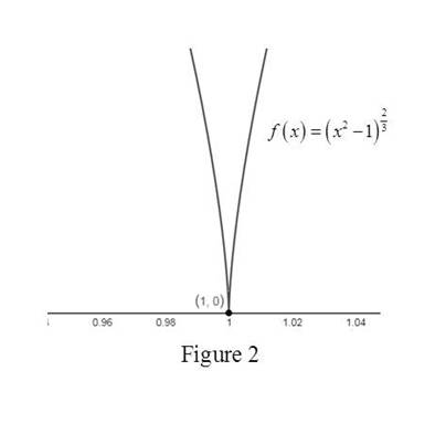 Single Variable Calculus: Concepts and Contexts, Enhanced Edition, Chapter 2.7, Problem 40E , additional homework tip  2