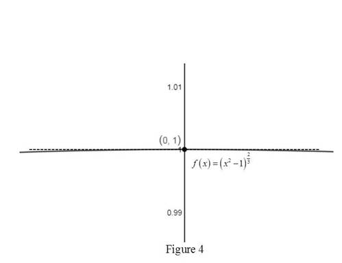 Single Variable Calculus: Concepts and Contexts, Enhanced Edition, Chapter 2.7, Problem 40E , additional homework tip  4