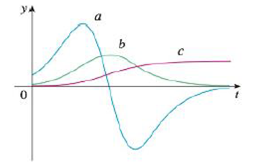 Chapter 2.8, Problem 51E, The figure shows the graphs of three functions. One is the position function of a car, one is the