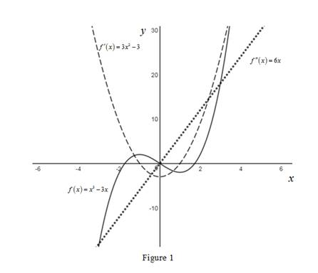 Single Variable Calculus: Concepts and Contexts, Enhanced Edition, Chapter 2.7, Problem 46E