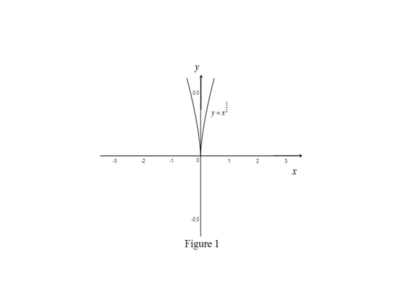 Single Variable Calculus: Concepts and Contexts, Enhanced Edition, Chapter 2.7, Problem 50E
