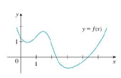 Chapter 2.8, Problem 6E, Trace or copy the graph of the given function .f. (Assume that the axes have equal scales.) Then use , example  2