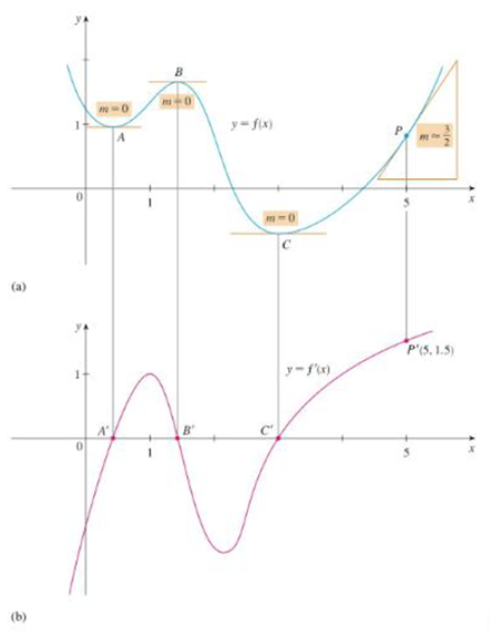 Chapter 2.8, Problem 6E, Trace or copy the graph of the given function .f. (Assume that the axes have equal scales.) Then use , example  3